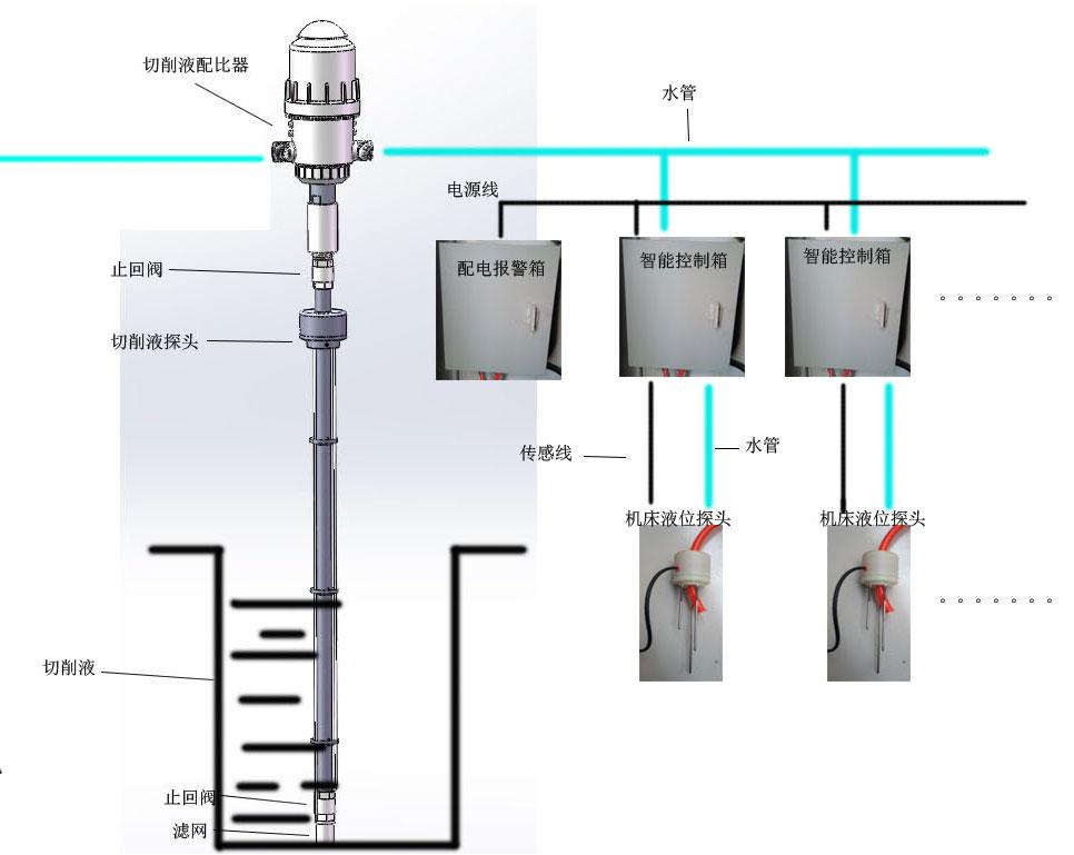 自动供液净水系统
